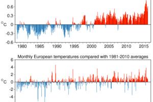 Globali ir Europos mėnesio vidutinės temperatūros anomalijos, lyginant su 1981-2010 metų laikotarpiu (pagal ECMWF duomenis)